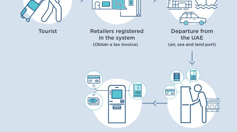 VAT-turist-refund-Spectrum-accounts