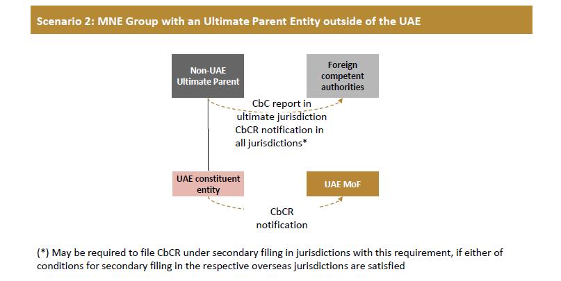 CbCR-UAE-9