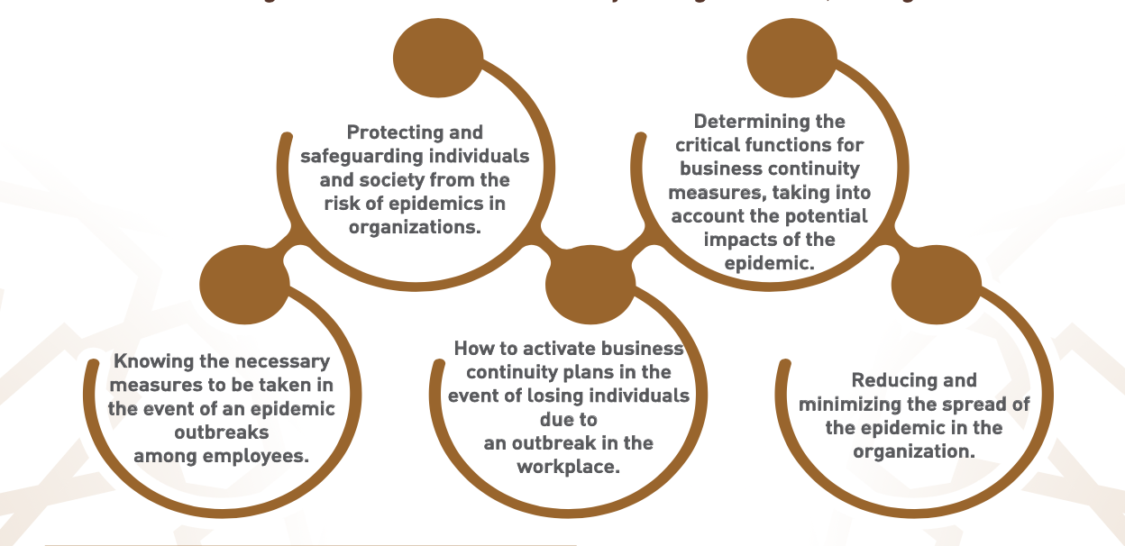 Business Continuity readiness