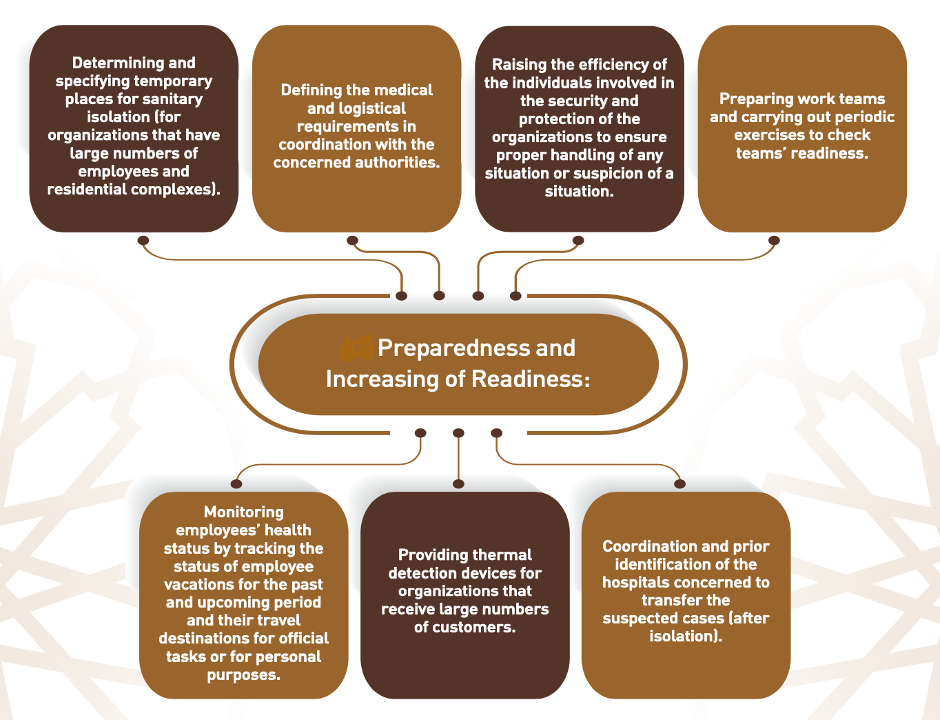 Business Continuity readiness -2